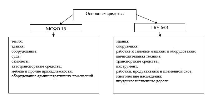 Сравнительная характеристика ПБУ Учет основных средств И  На рисунке 1 представлена классификация основных средств согласно МСФО 16 и ПБУ 6 01