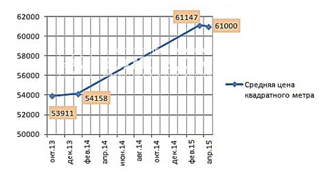 динамика цен на недвижимость в туле