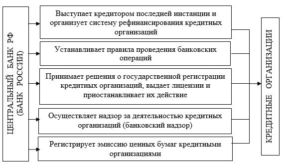 Кредит на квартиры минск мир