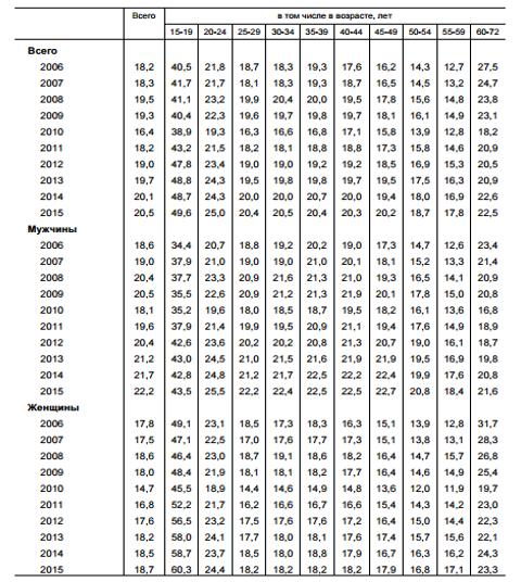 удельный вес занятых в экономике booking.com номер телефона службы