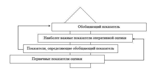 Система экономической безопасности: уровни и механизмы оценки