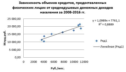 потребительские кредиты анализ