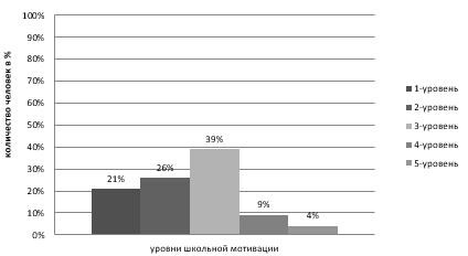 анализ анкеты для родителей здоровый образ жизни