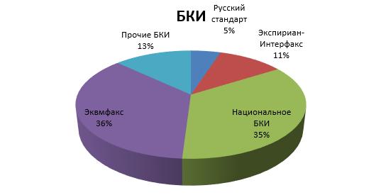 кредит под залог недвижимости сбербанка россии